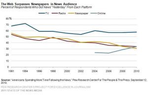 9-onilne-the-web-surpasses-newspapers